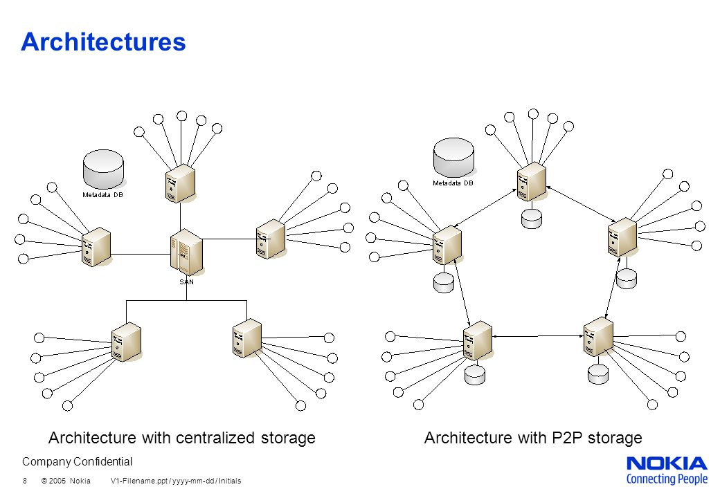 Company Confidential 8 © 2005 Nokia V1-Filename.ppt / yyyy-mm-dd / Initials Architectures Architecture with centralized storage Architecture with P2P storage