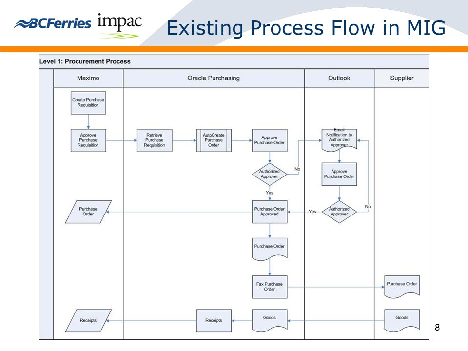 8 Existing Process Flow in MIG