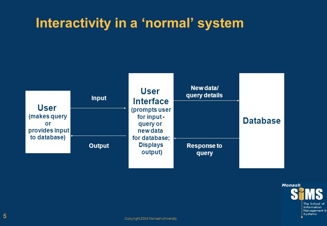 Copyright 2004 Monash University 5 Interactivity in a 'normal' system Database User Interface (prompts user for input - query or new data for database; Displays output) User (makes query or provides input to database) New data/ query details Response to query Input Output