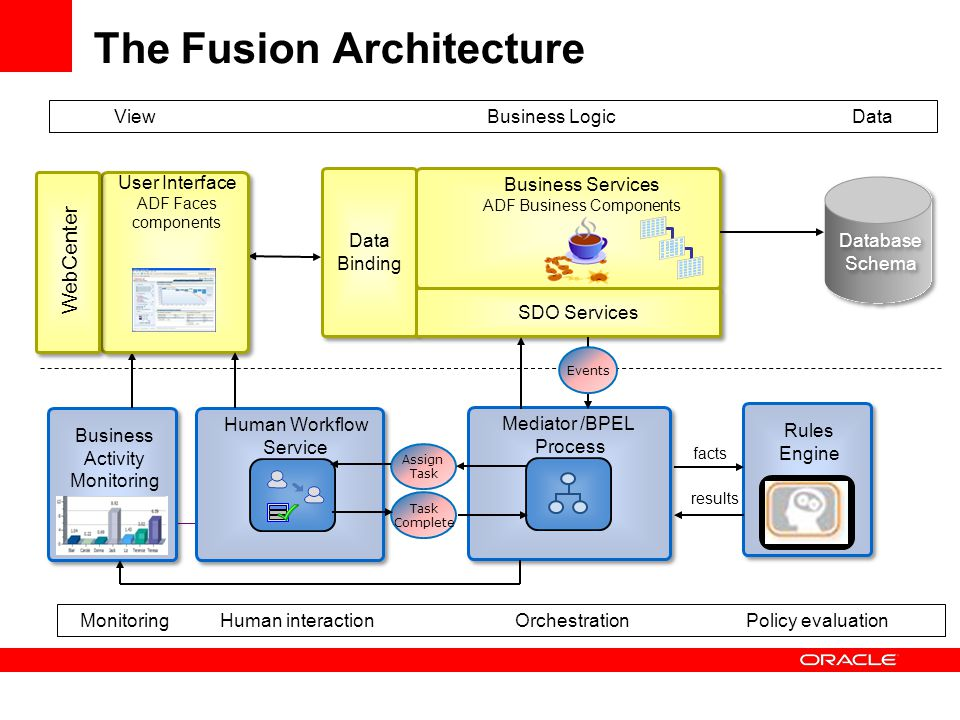 The Fusion Architecture Business LogicViewData OrchestrationHuman interactionPolicy evaluationMonitoring Rules Engine Assign Task Complete Human Workflow Service Mediator /BPEL Process results facts Business Activity Monitoring User Interface ADF Faces components Business Services ADF Business Components Data Binding SDO Services Database Schema Events WebCenter
