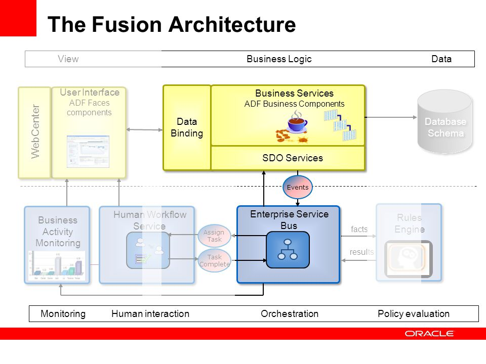 The Fusion Architecture Business LogicViewData OrchestrationHuman interactionPolicy evaluationMonitoring Rules Engine Assign Task Complete Human Workflow Service Enterprise Service Bus results facts Business Activity Monitoring User Interface ADF Faces components Business Services ADF Business Components Data Binding SDO Services Database Schema Events WebCenter
