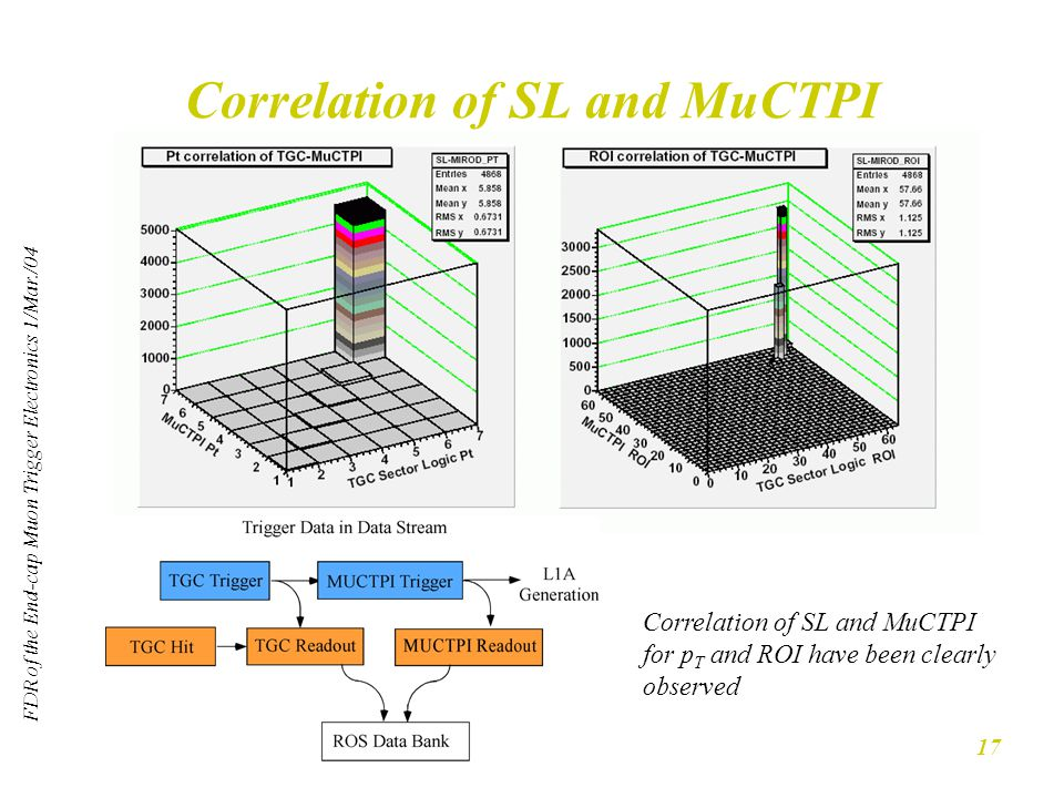 FDR of the End-cap Muon Trigger Electronics 1/Mar./04 17 Correlation of SL and MuCTPI Correlation of SL and MuCTPI for p T and ROI have been clearly observed
