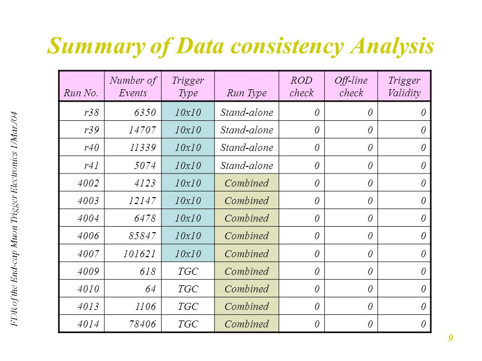 FDR of the End-cap Muon Trigger Electronics 1/Mar./04 9 Summary of Data consistency Analysis Run No.