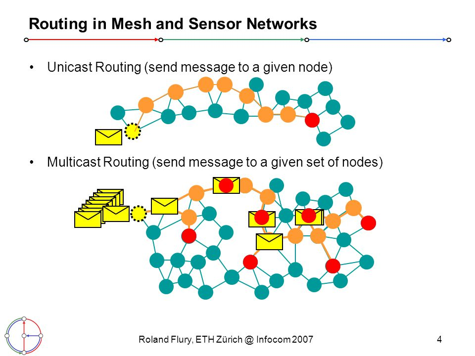 Roland Flury, ETH Infocom Routing in Mesh and Sensor Networks Unicast Routing (send message to a given node) Multicast Routing (send message to a given set of nodes)