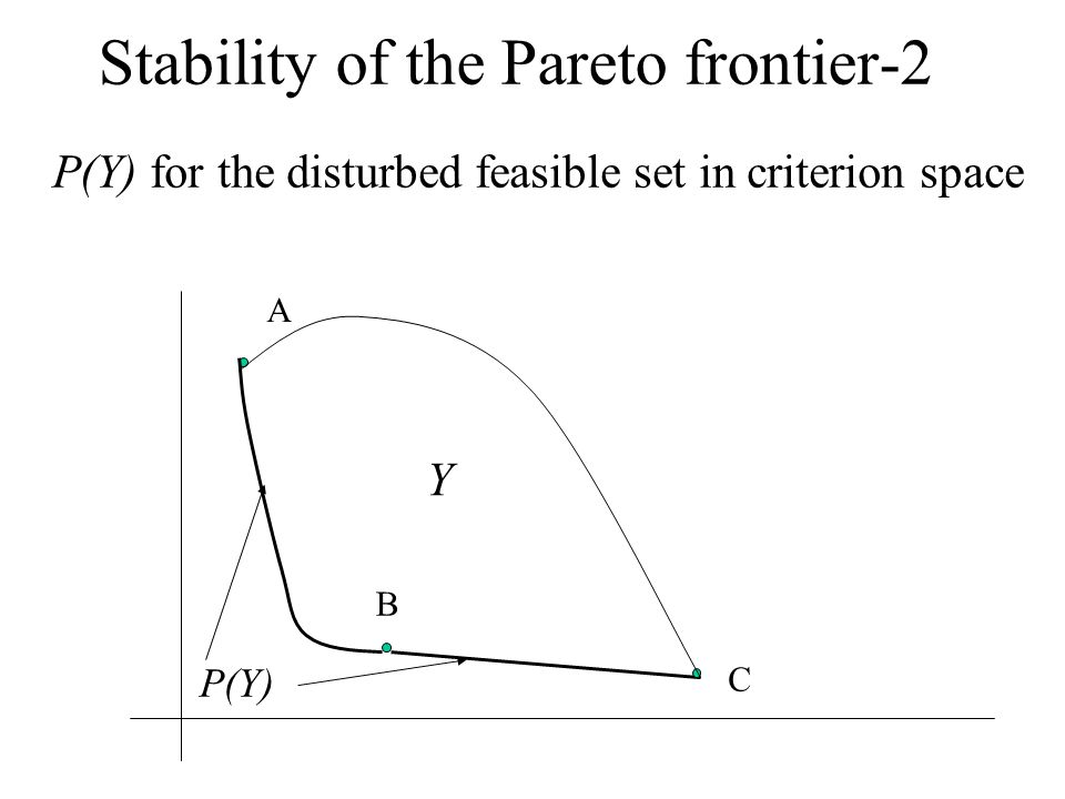 Stability of the Pareto frontier-2 P(Y) for the disturbed feasible set in criterion space A B C P(Y) Y