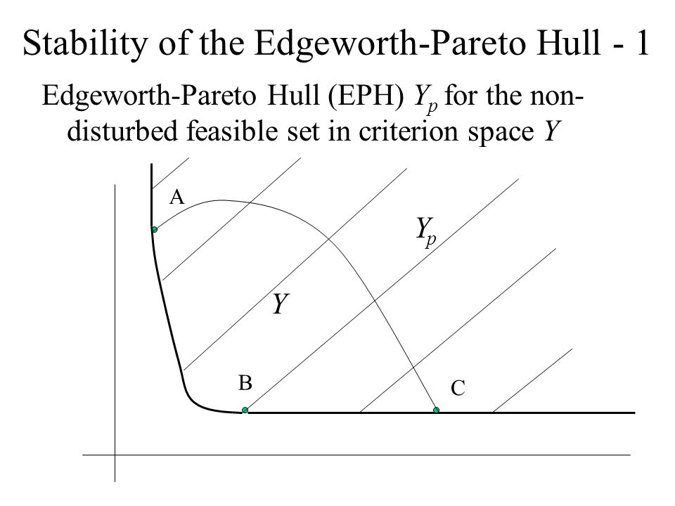 Stability of the Edgeworth-Pareto Hull - 1 Edgeworth-Pareto Hull (EPH) Y p for the non- disturbed feasible set in criterion space Y A B C Y YpYp