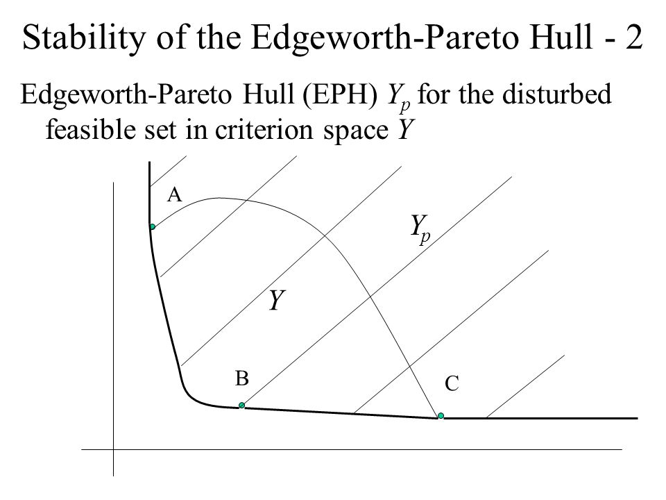 Stability of the Edgeworth-Pareto Hull - 2 Edgeworth-Pareto Hull (EPH) Y p for the disturbed feasible set in criterion space Y A B C Y YpYp