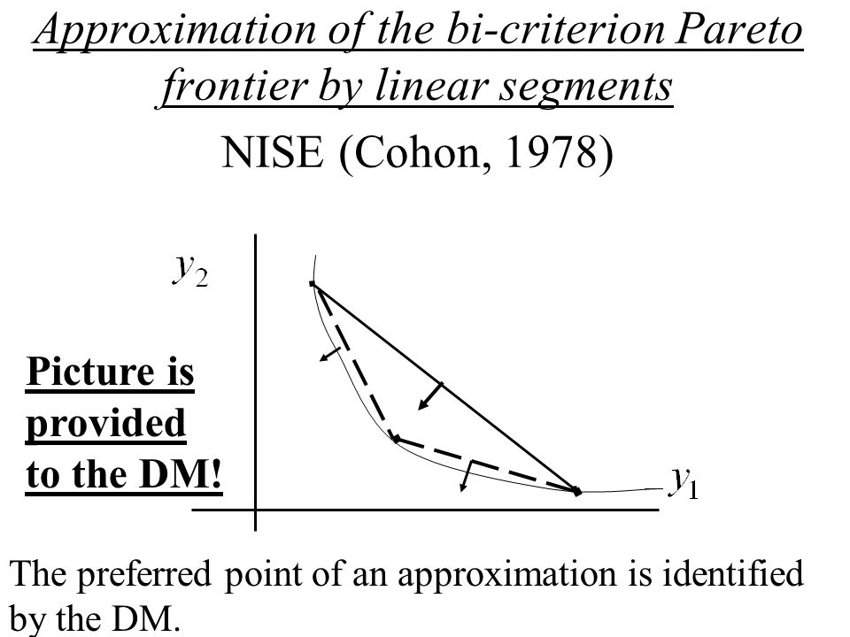 Approximation of the bi-criterion Pareto frontier by linear segments NISE (Cohon, 1978) Picture is provided to the DM.