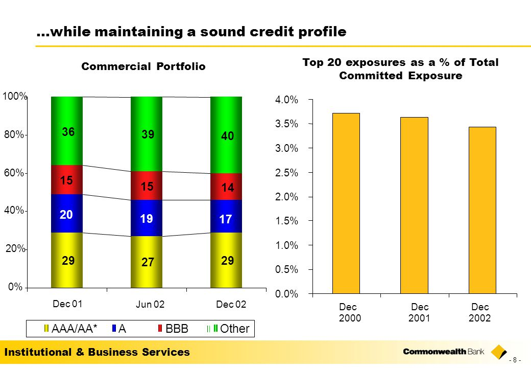 Institutional & Business Services …while maintaining a sound credit profile Top 20 exposures as a % of Total Committed Exposure Dec 2000 Dec 2001 Dec % 0.5% 1.0% 1.5% 2.0% 2.5% 3.0% 3.5% 4.0% Commercial Portfolio % 20% 40% 60% 80% 100% AAA/AA*ABBBOther Dec 01 Jun 02Dec 02