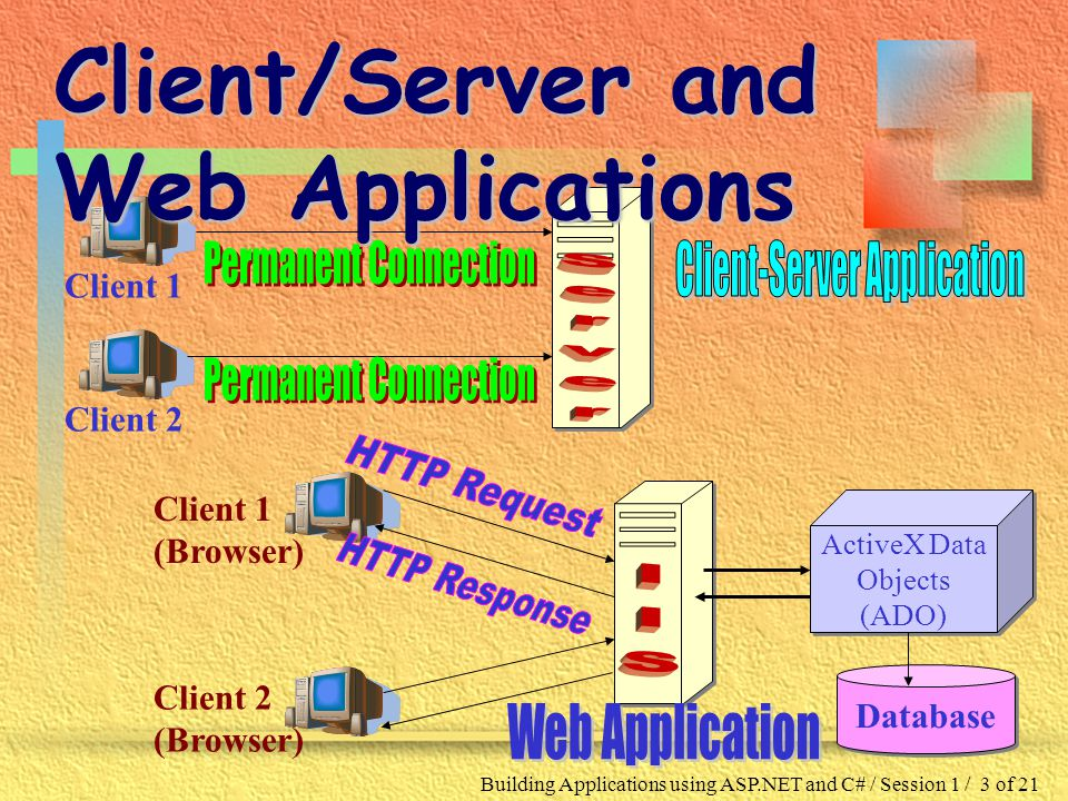 Building Applications using ASP.NET and C# / Session 1 / 3 of 21 ActiveX Data Objects (ADO) ActiveX Data Objects (ADO) Database Client 1 (Browser) Client 2 (Browser) Client 1 Client 2 Client/Server and Web Applications