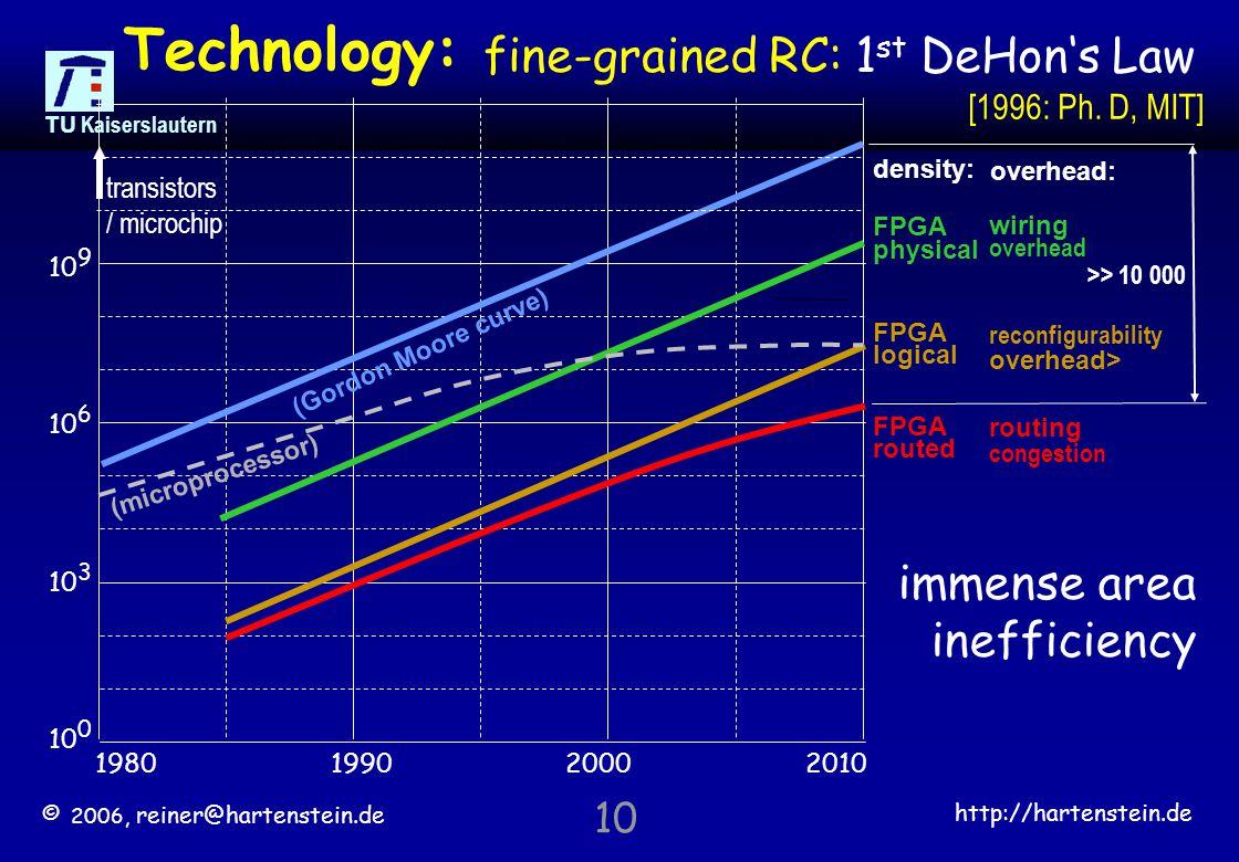 © 2006, reiner@hartenstein.de http://hartenstein.de TU Kaiserslautern 10 fine-grained RC: 1 st DeHon's Law Technology: reconfigurability overhead> routing congestion wiring overhead overhead: >> 10 000 1980199020002010 10 0 10 3 10 6 10 9 FPGA logical FPGA routed density: FPGA physical (Gordon Moore curve) transistors / microchip (microprocessor) immense area inefficiency [1996: Ph.