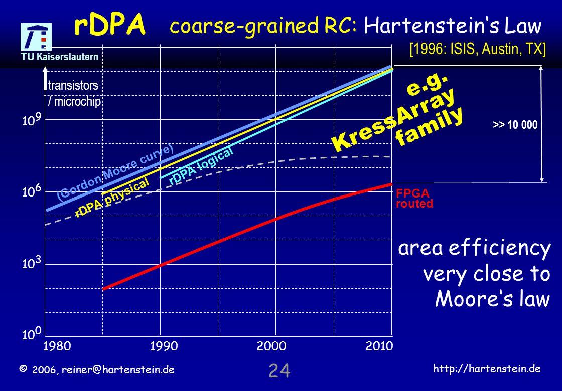 © 2006, reiner@hartenstein.de http://hartenstein.de TU Kaiserslautern 24 coarse-grained RC: Hartenstein's Law rDPA FPGA routed >> 10 000 1980199020002010 10 0 10 3 10 6 10 9 (Gordon Moore curve) transistors / microchip rDPA physical rDPA logical area efficiency very close to Moore's law [1996: ISIS, Austin, TX] e.g.
