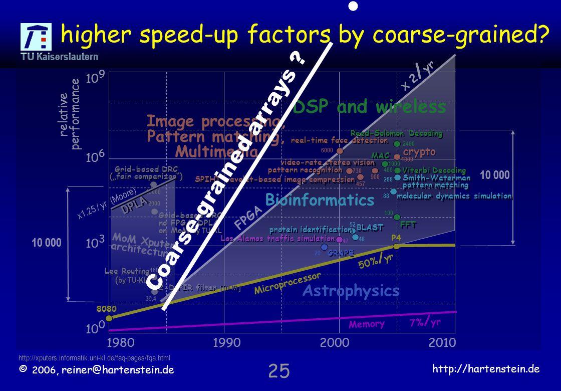 © 2006, reiner@hartenstein.de http://hartenstein.de TU Kaiserslautern 25 X 2 / yr FPGA higher speed-up factors by coarse-grained.