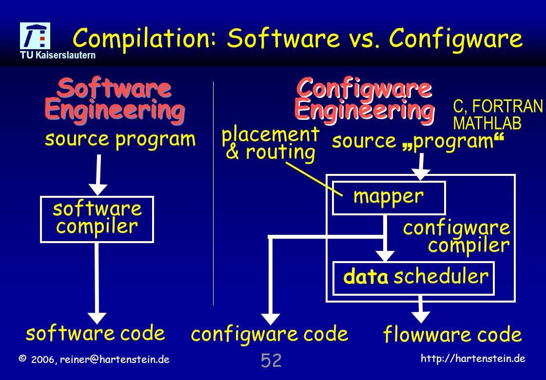 © 2006, reiner@hartenstein.de http://hartenstein.de TU Kaiserslautern 52 Compilation: Software vs.