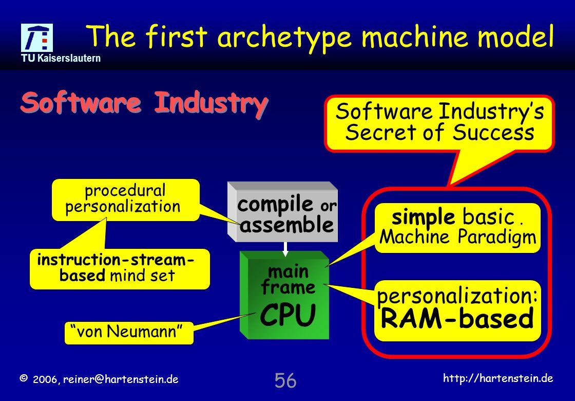 © 2006, reiner@hartenstein.de http://hartenstein.de TU Kaiserslautern 56 The first archetype machine model main frame CPU compile or assemble procedural personalization Software Industry Software Industry's Secret of Success simple basic.