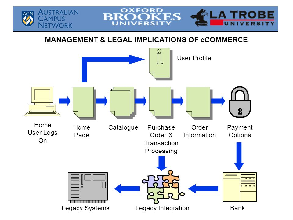 MANAGEMENT & LEGAL IMPLICATIONS OF eCOMMERCE Home User Logs On Home Page CataloguePurchase Order & Transaction Processing Order Information Legacy Systems Payment Options User Profile Legacy IntegrationBank