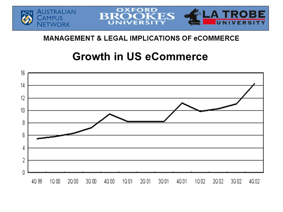 MANAGEMENT & LEGAL IMPLICATIONS OF eCOMMERCE Growth in US eCommerce