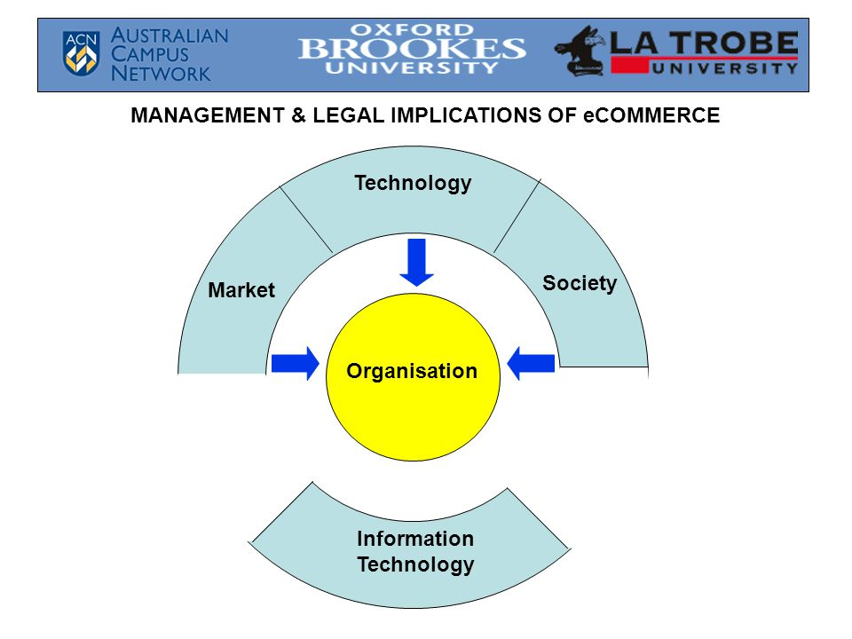 MANAGEMENT & LEGAL IMPLICATIONS OF eCOMMERCE Organisation Technology Market Society Information Technology