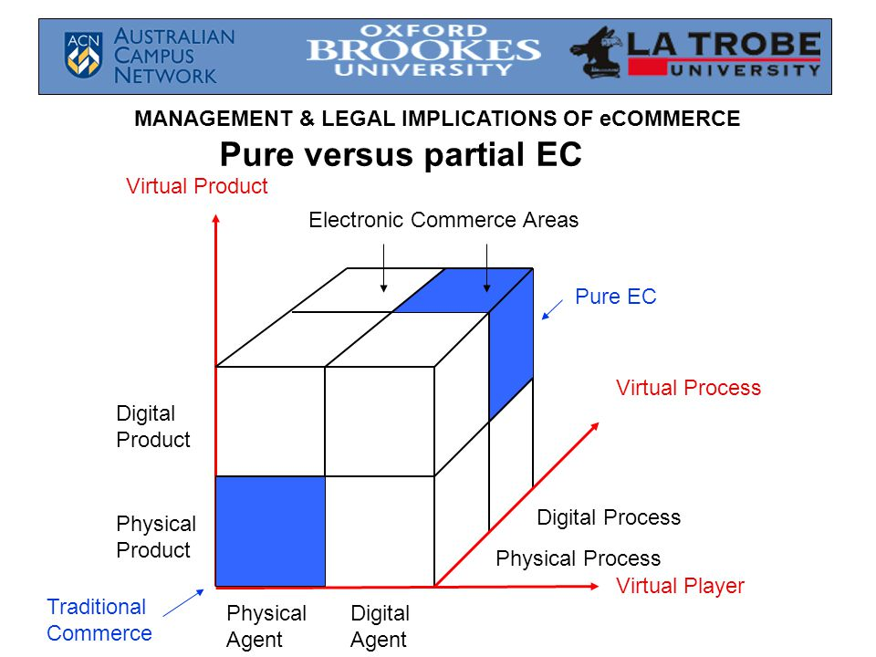 MANAGEMENT & LEGAL IMPLICATIONS OF eCOMMERCE Virtual Process Virtual Player Virtual Product Pure EC Traditional Commerce Physical Agent Digital Agent Digital Product Physical Product Physical Process Digital Process Electronic Commerce Areas Pure versus partial EC
