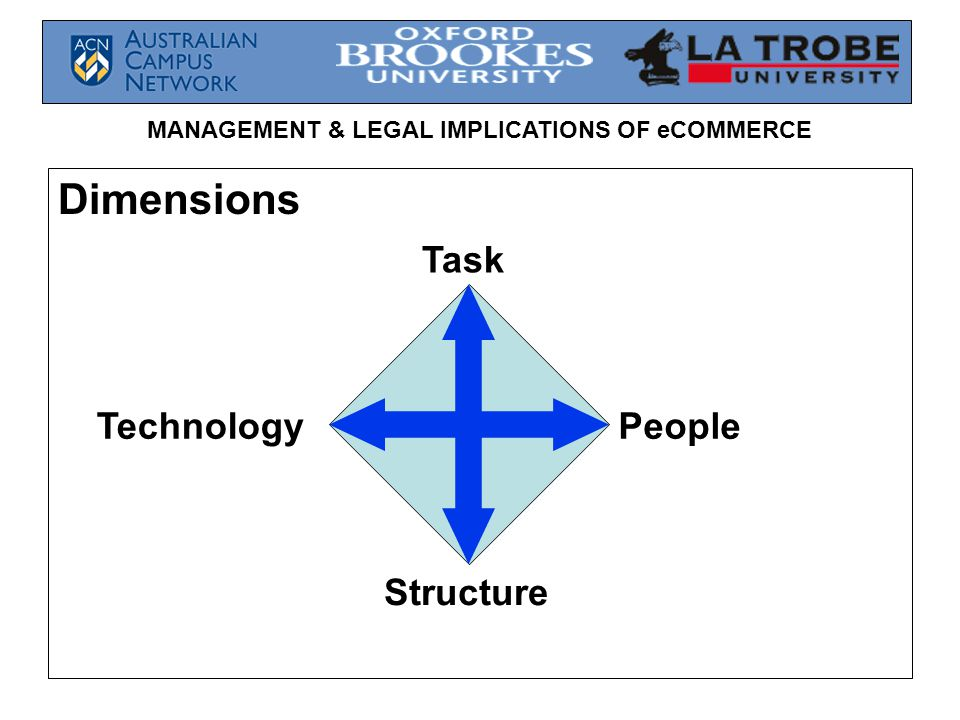 MANAGEMENT & LEGAL IMPLICATIONS OF eCOMMERCE Dimensions TechnologyPeople Task Structure