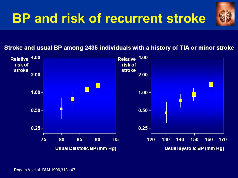 BP and risk of recurrent stroke Stroke and usual BP among 2435 individuals with a history of TIA or minor stroke Rogers A.