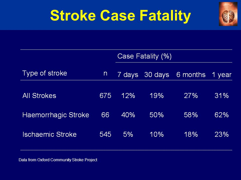 Stroke Case Fatality Data from Oxford Community Stroke Project
