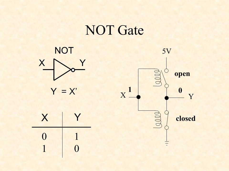 NOT Gate 5V X Y 0 1 closed open X Y