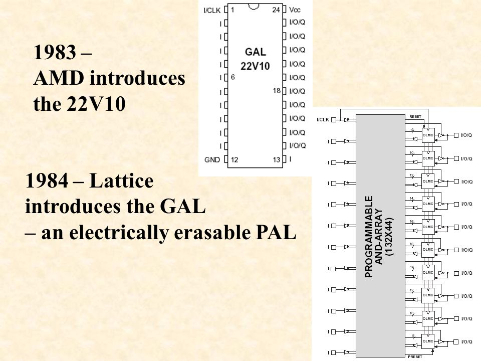 1983 – AMD introduces the 22V – Lattice introduces the GAL – an electrically erasable PAL