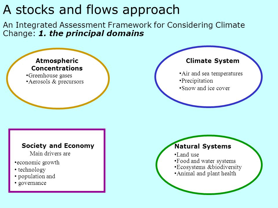 A stocks and flows approach An Integrated Assessment Framework for Considering Climate Change: 1.