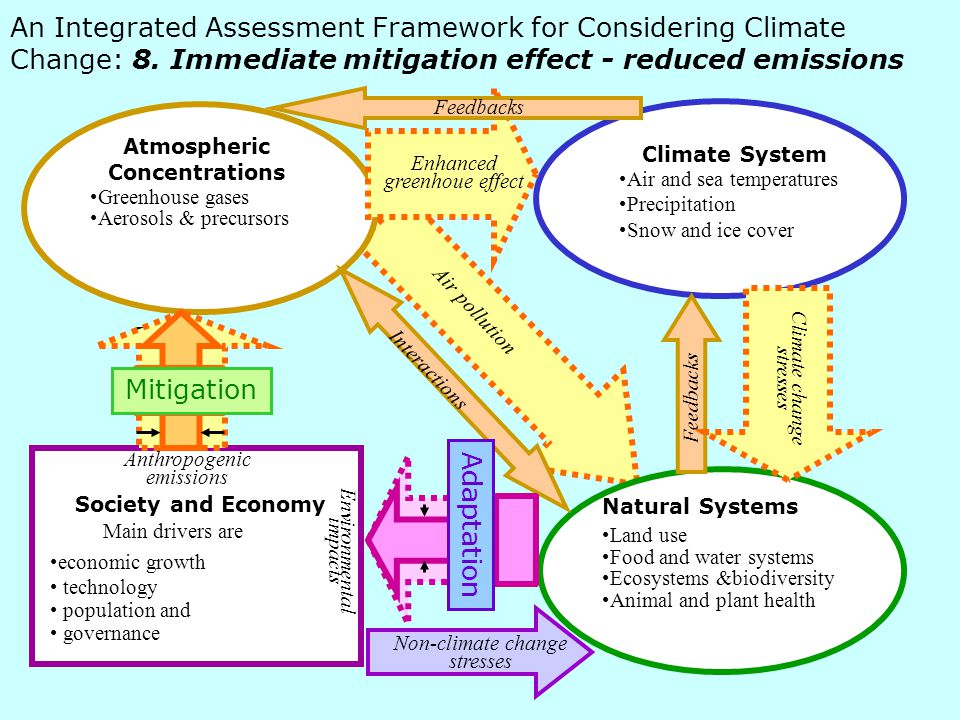 An Integrated Assessment Framework for Considering Climate Change: 8.