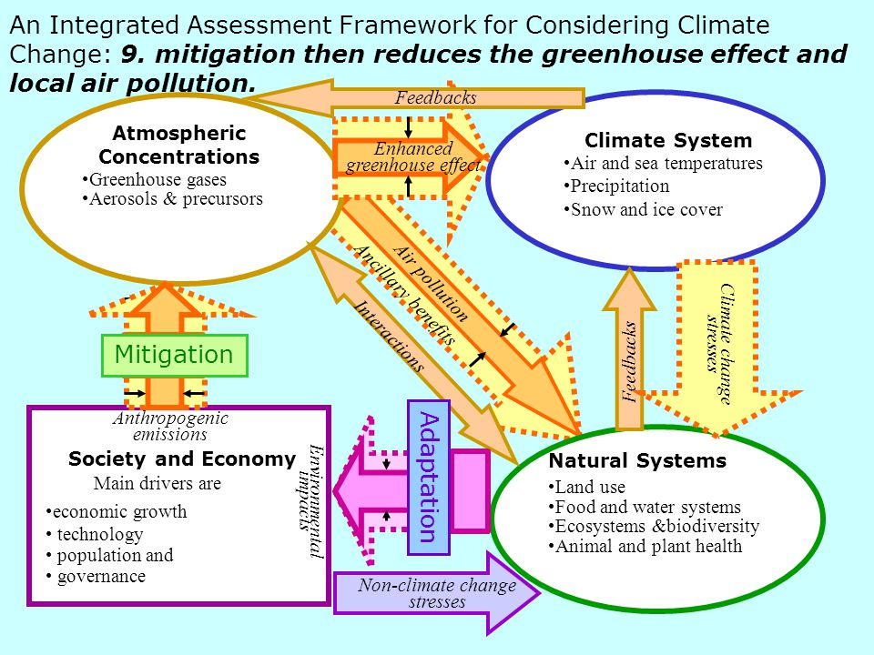 An Integrated Assessment Framework for Considering Climate Change: 9.