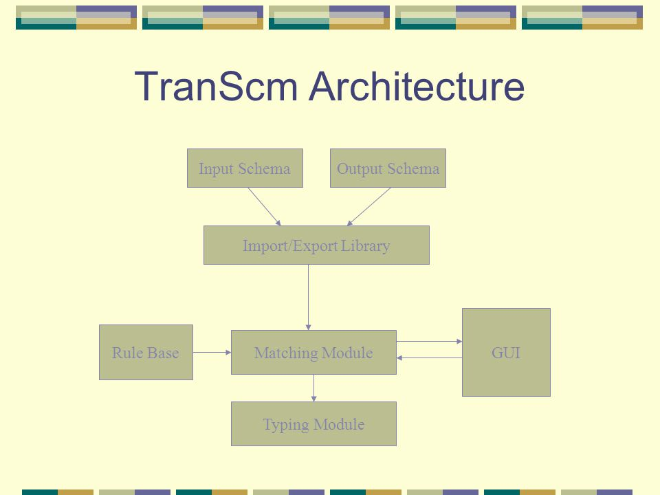 TranScm Architecture Rule Base Matching Module Typing Module GUI Input SchemaOutput Schema Import/Export Library