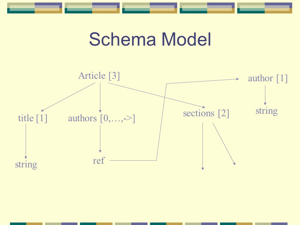 Schema Model Article [3] title [1] string authors [0,…,->] author [1] ref string sections [2]