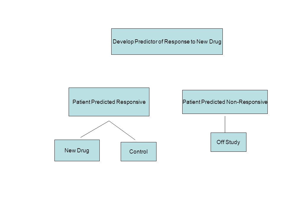 Using phase II data, develop predictor of response to new drug Develop Predictor of Response to New Drug Patient Predicted Responsive New Drug Control Patient Predicted Non-Responsive Off Study