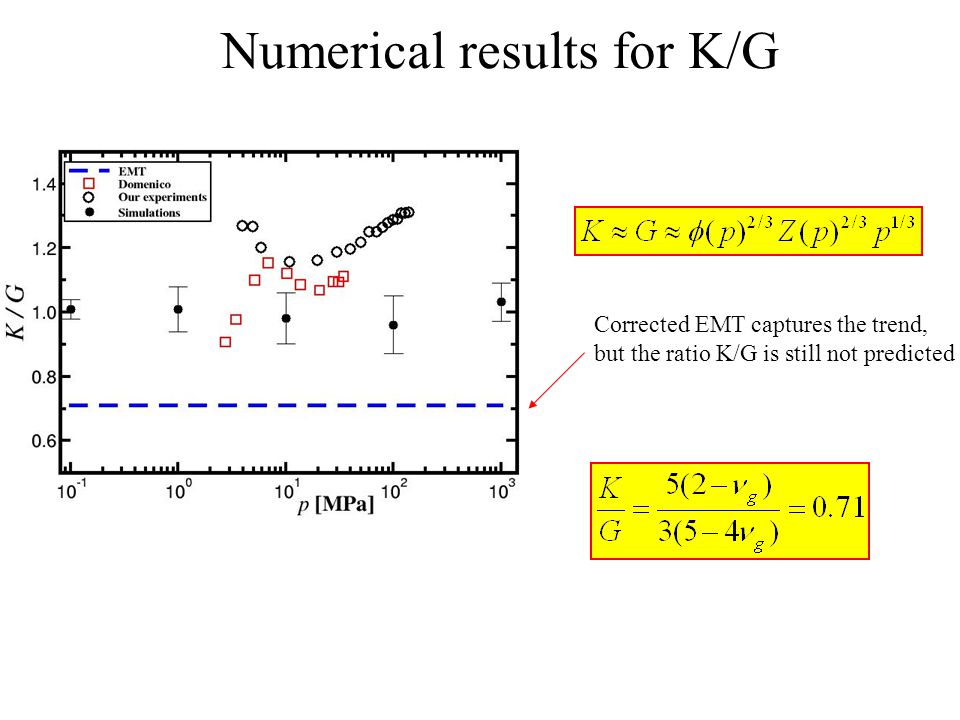 Numerical results for K/G Corrected EMT captures the trend, but the ratio K/G is still not predicted