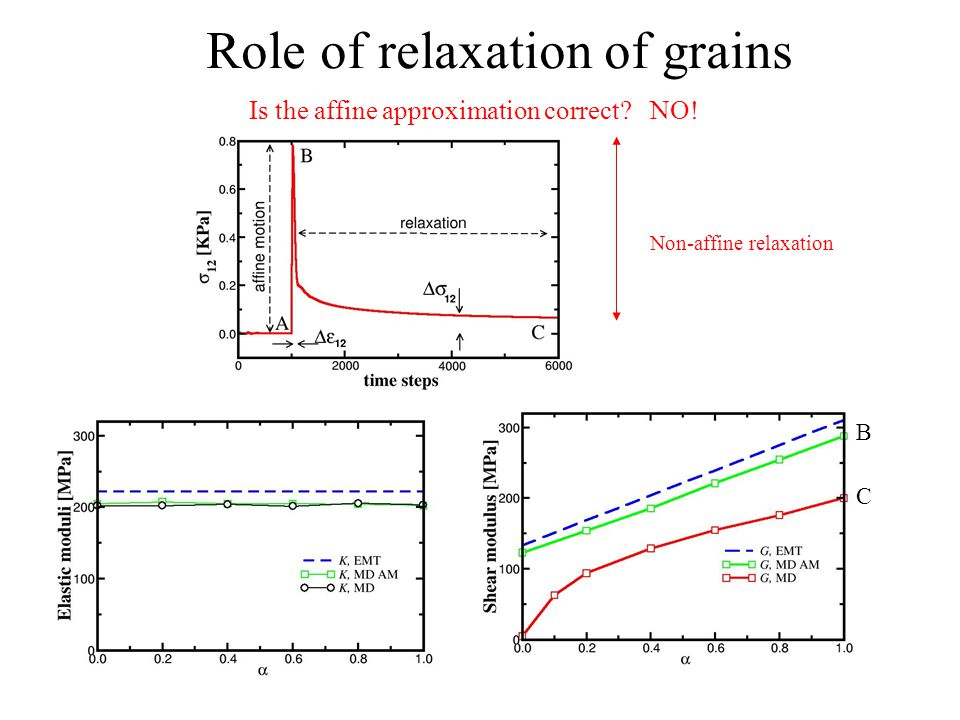 Role of relaxation of grains Is the affine approximation correct NO! Non-affine relaxation B C