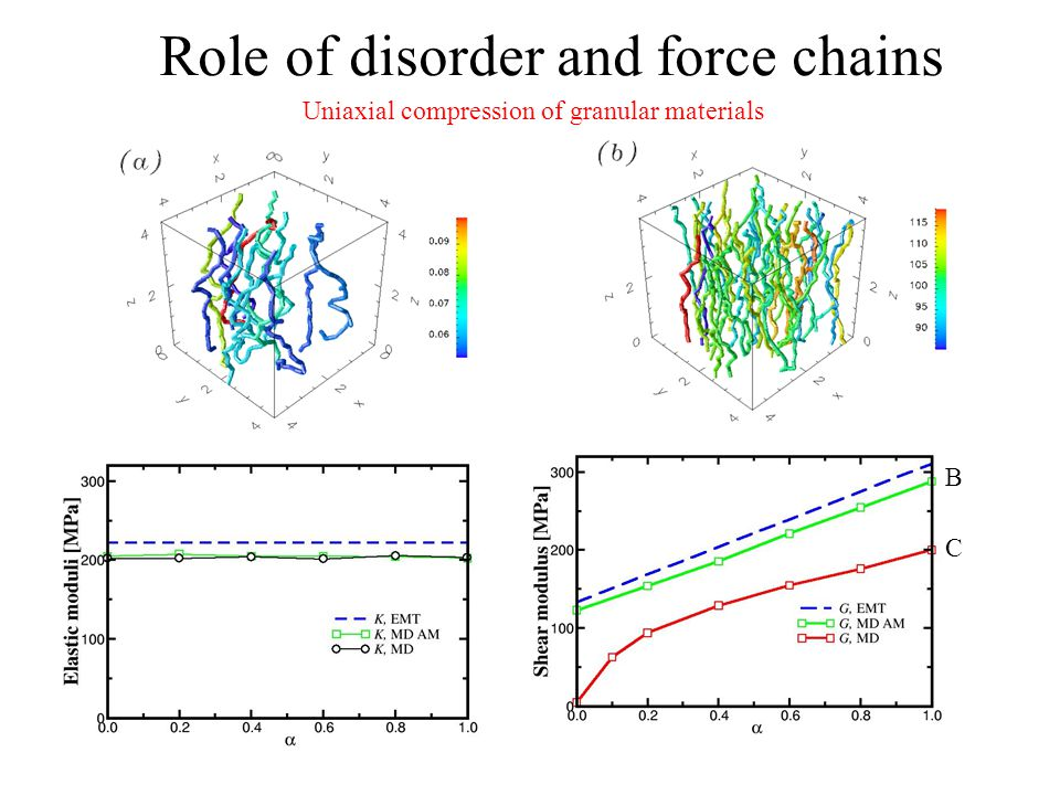 Role of disorder and force chains B C Uniaxial compression of granular materials