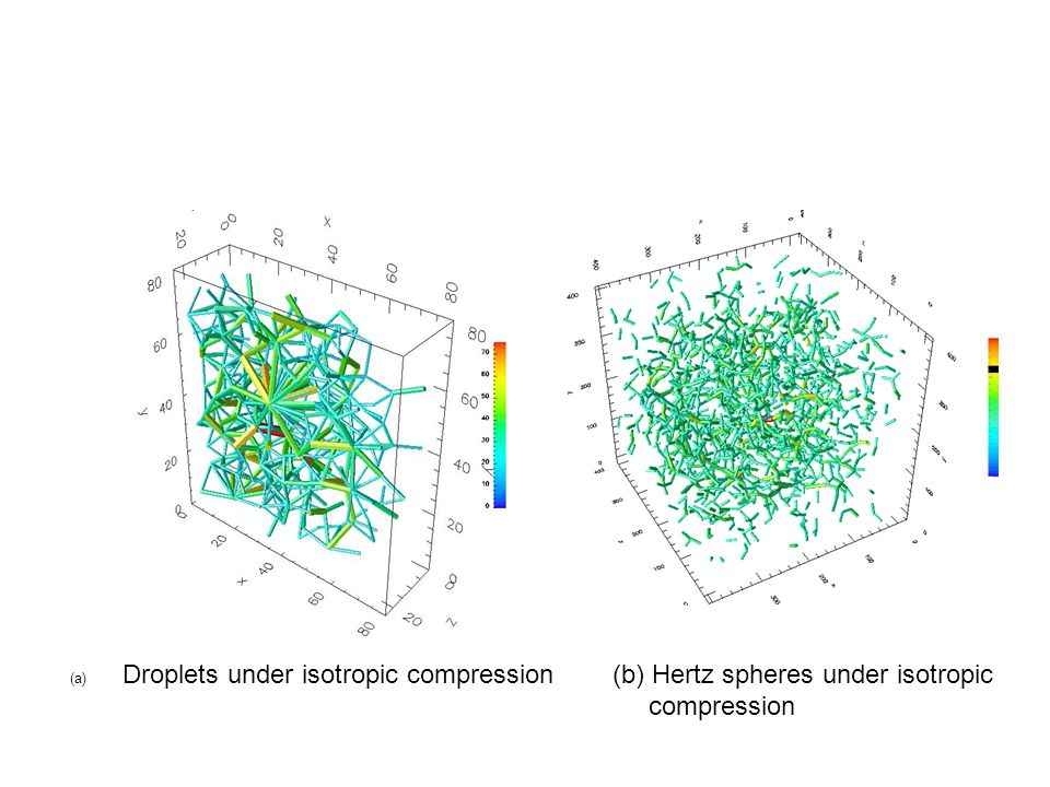 (b) Hertz spheres under isotropic compression (a) Droplets under isotropic compression
