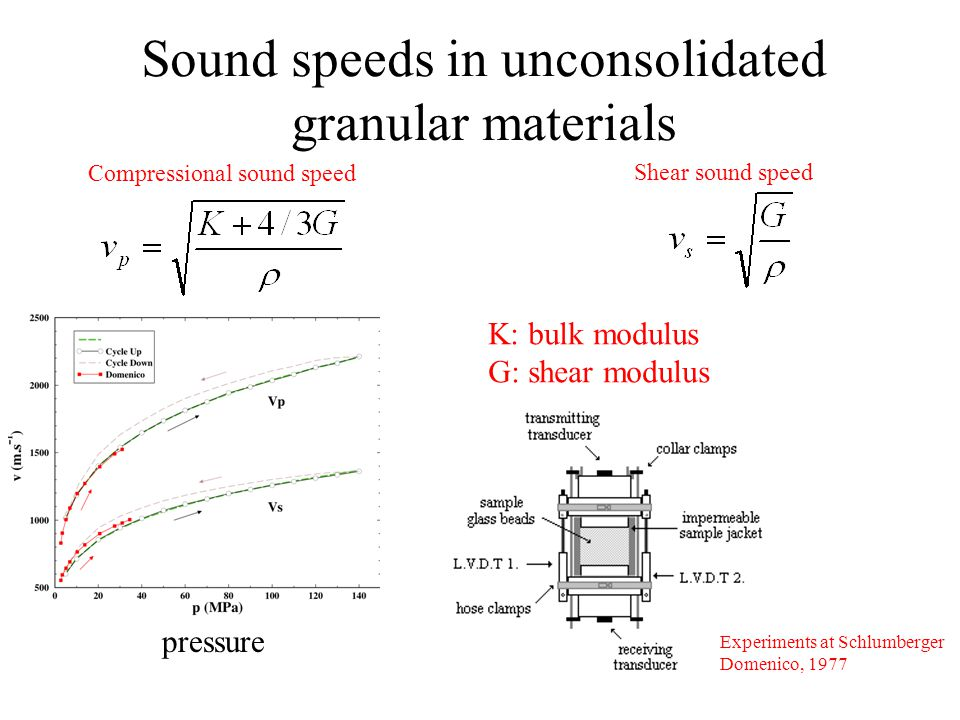Sound speeds in unconsolidated granular materials Compressional sound speed Shear sound speed K: bulk modulus G: shear modulus pressure Experiments at Schlumberger Domenico, 1977