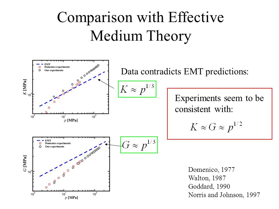 Comparison with Effective Medium Theory Data contradicts EMT predictions: Experiments seem to be consistent with: Domenico, 1977 Walton, 1987 Goddard, 1990 Norris and Johnson, 1997