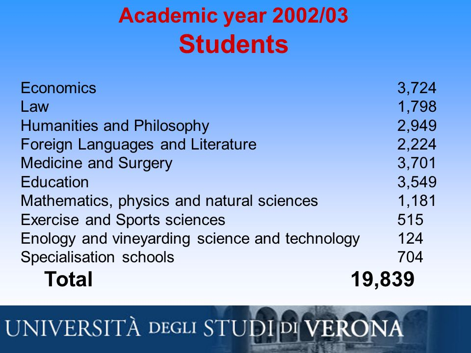 Academic year 2002/03 Students Economics3,724 Law1,798 Humanities and Philosophy2,949 Foreign Languages and Literature2,224 Medicine and Surgery3,701 Education3,549 Mathematics, physics and natural sciences1,181 Exercise and Sports sciences515 Enology and vineyarding science and technology 124 Specialisation schools704 Total19,839