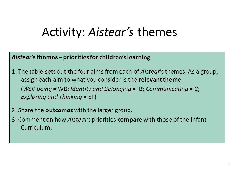 44 Activity: Aistear's themes Aistear's themes – priorities for children's learning 1.