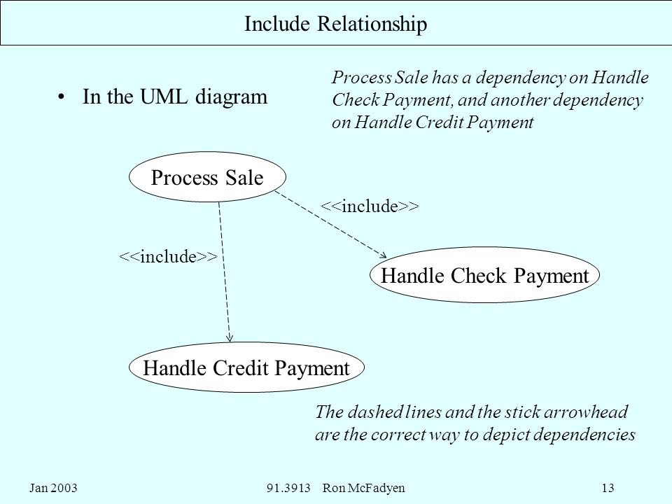 Jan Ron McFadyen13 Include Relationship In the UML diagram Process Sale Handle Check Payment Handle Credit Payment > Process Sale has a dependency on Handle Check Payment, and another dependency on Handle Credit Payment The dashed lines and the stick arrowhead are the correct way to depict dependencies