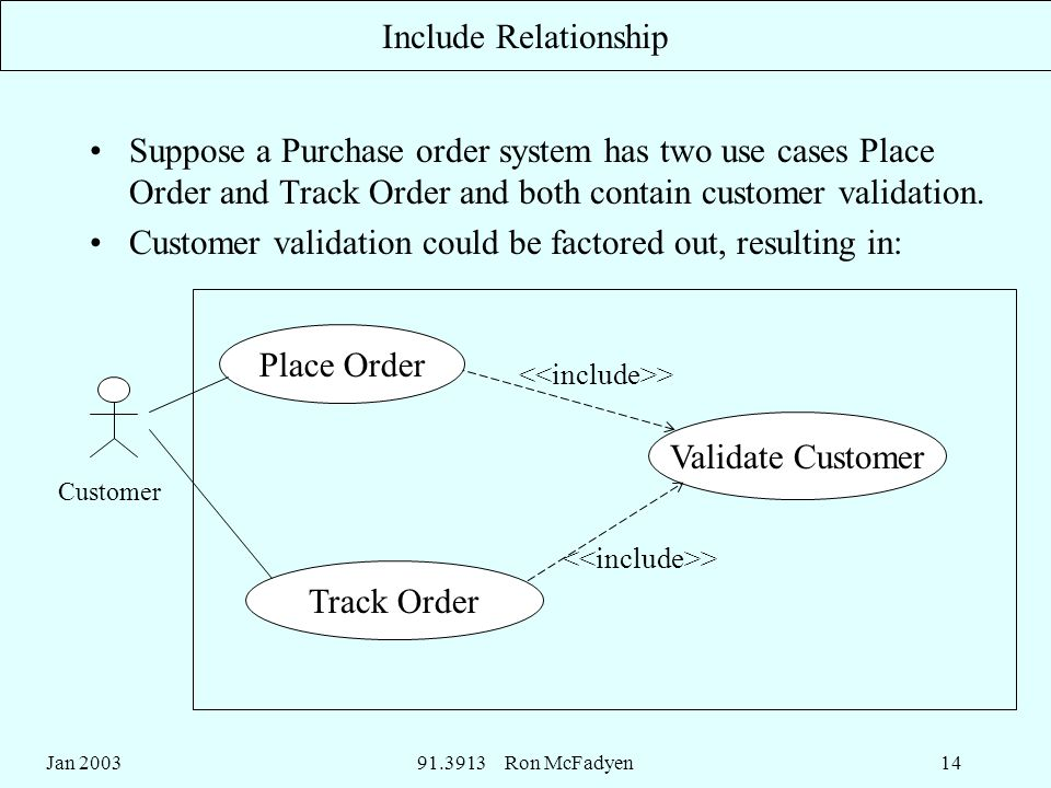 Jan Ron McFadyen14 Include Relationship Suppose a Purchase order system has two use cases Place Order and Track Order and both contain customer validation.