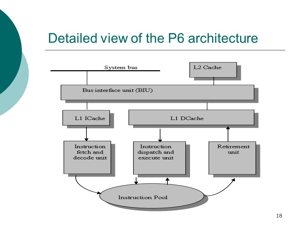 18 Detailed view of the P6 architecture