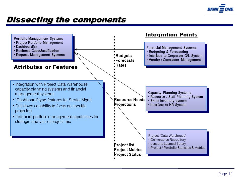 Page 14 Dissecting the components Integration Points Attributes or Features Integration with Project Data Warehouse, capacity planning systems and financial management systems Dashboard type features for Senior Mgmt.