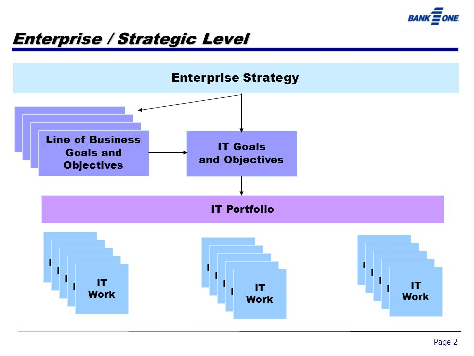 Page 2 Enterprise / Strategic Level Enterprise Strategy Line of Business Strategy Line of Business Strategy Line of Business Strategy Line of Business Goals and Objectives IT Goals and Objectives IT Portfolio IT Projects IT Work IT Projects IT Work IT Projects IT Work