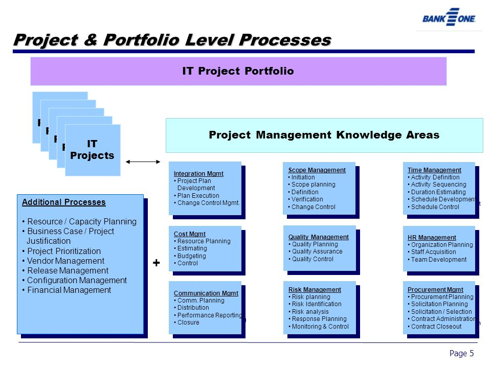 Page 5 Project & Portfolio Level Processes Project Management Knowledge Areas Integration Mgmt Project Plan Development Plan Execution Change Control Mgmt.