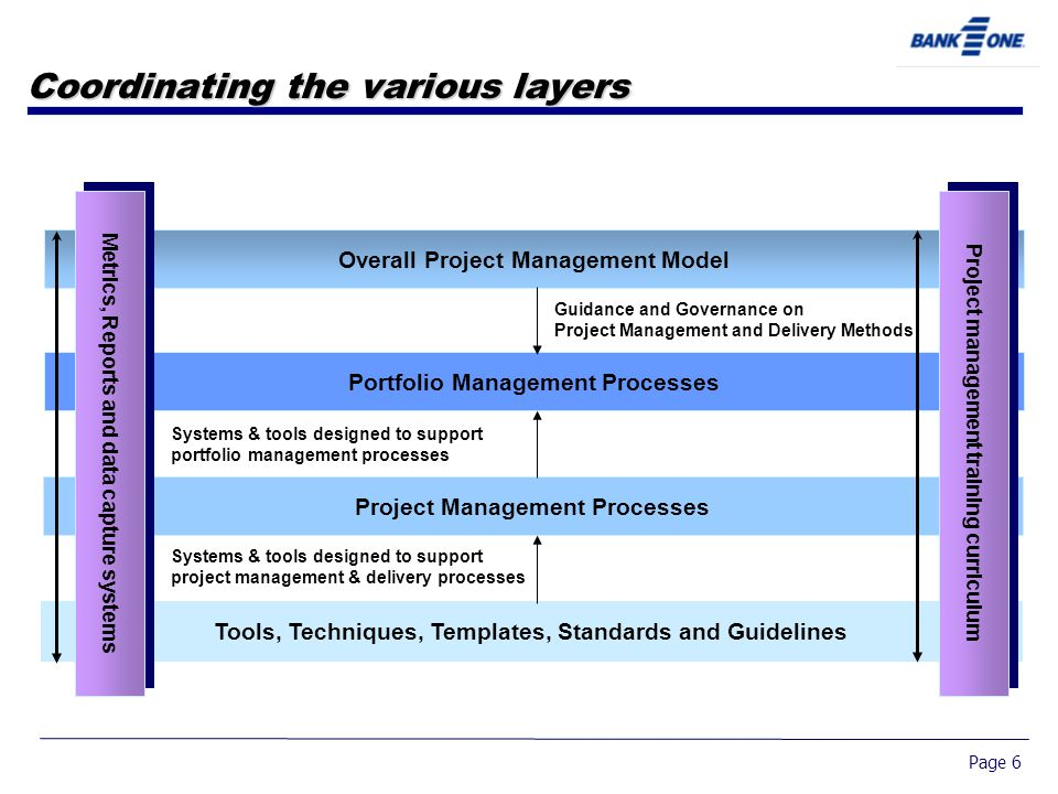 Page 6 Coordinating the various layers Project Management Processes Tools, Techniques, Templates, Standards and Guidelines Systems & tools designed to support project management & delivery processes Portfolio Management Processes Systems & tools designed to support portfolio management processes Overall Project Management Model Guidance and Governance on Project Management and Delivery Methods Project management training curriculum Metrics, Reports and data capture systems