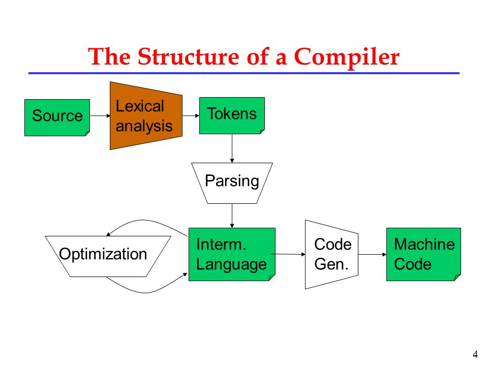 4 The Structure of a Compiler SourceTokensInterm. Language Lexical analysis Parsing Code Gen.